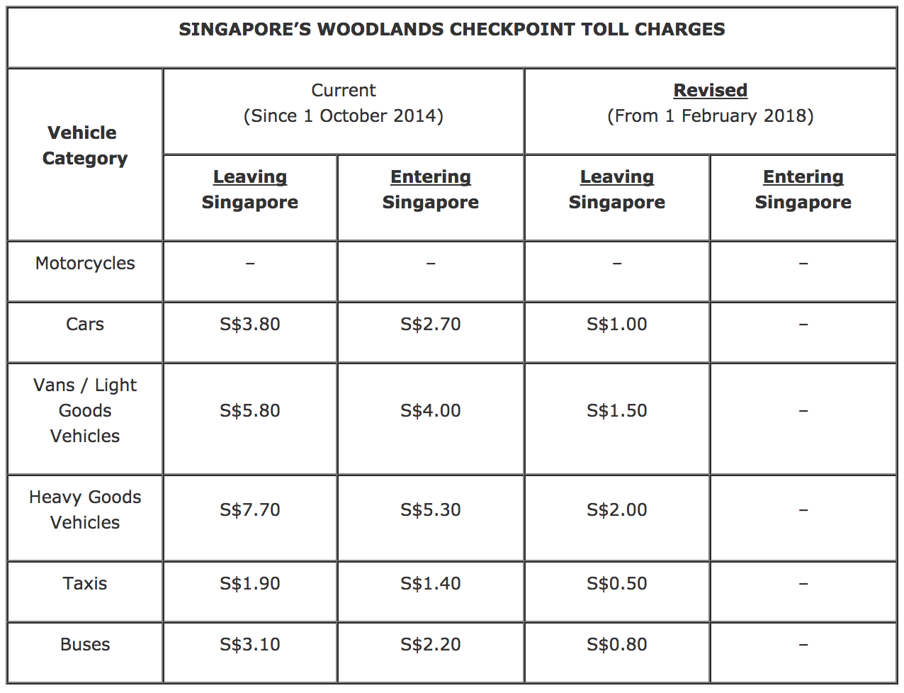 Nestia Toll Charges At Checkpoint To Undergo Review
